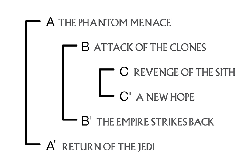 Star Wars Ring Theory The Hidden Artistry Of The Prequels